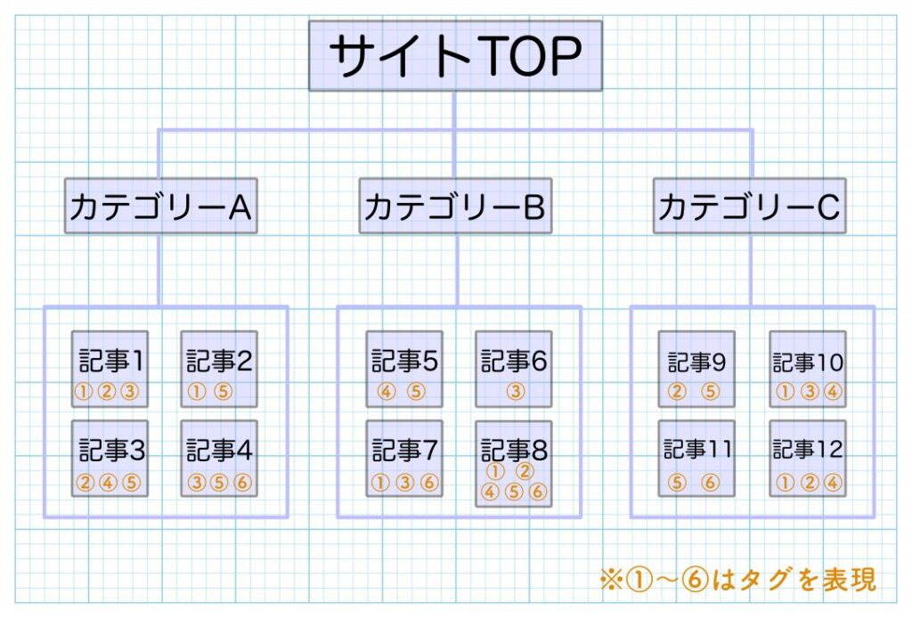 カテゴリーとタグの解説図